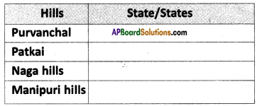 AP SSC 10th Class Social Studies Solutions Chapter 1 India Relief Features Q15