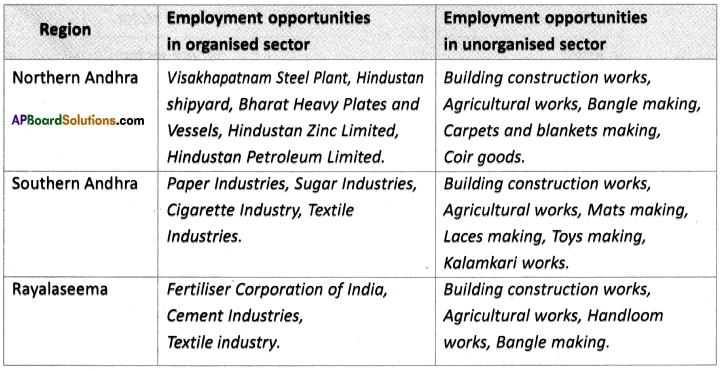 AP SSC 10th Class Social Studies Solutions Chapter 3 Production and Employment 3