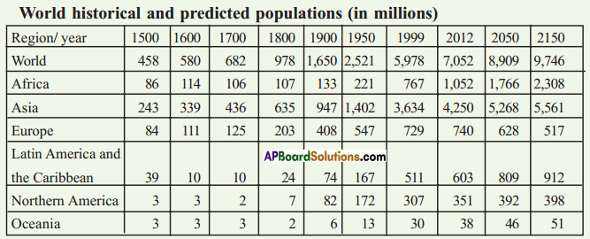 AP SSC 10th Class Social Studies Solutions Chapter 6 The People 1