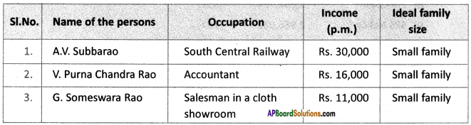 AP SSC 10th Class Social Studies Solutions Chapter 6 The People 12