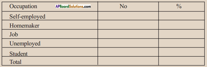 AP SSC 10th Class Social Studies Solutions Chapter 6 The People 17