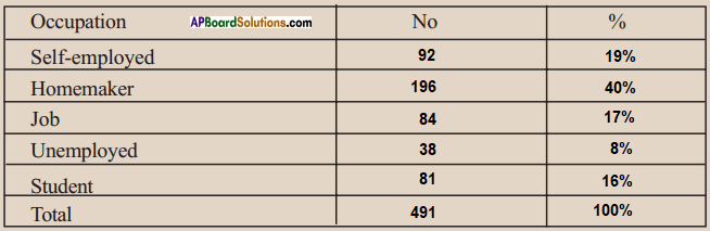 AP SSC 10th Class Social Studies Solutions Chapter 6 The People 20