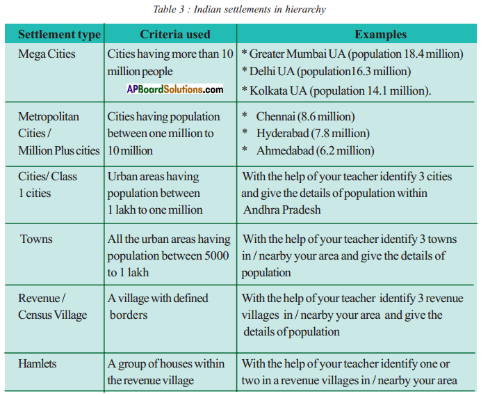 AP SSC 10th Class Social Studies Solutions Chapter 7 People and Settlement 11