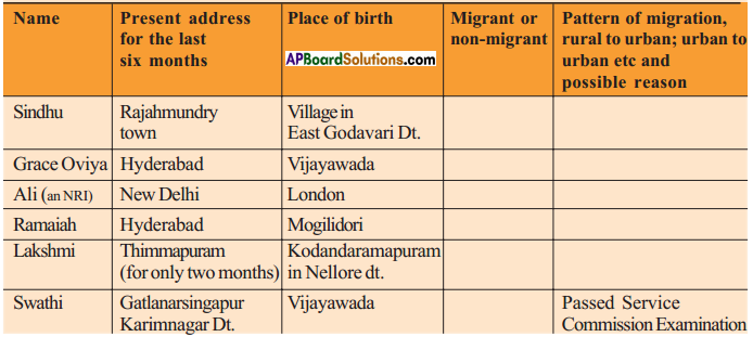 AP SSC 10th Class Social Studies Solutions Chapter 8 People and Migration 4