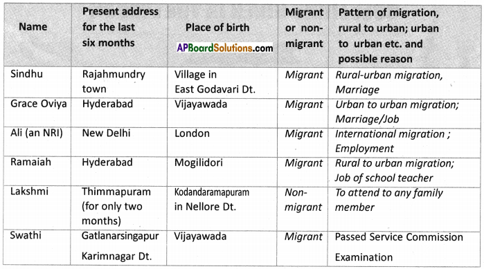 AP SSC 10th Class Social Studies Solutions Chapter 8 People and Migration 5