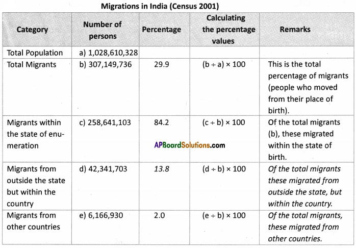 AP SSC 10th Class Social Studies Solutions Chapter 8 People and Migration 7q