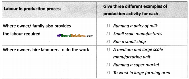 AP SSC 10th Class Social Studies Solutions Chapter 9 Rampur A Village Economy 12
