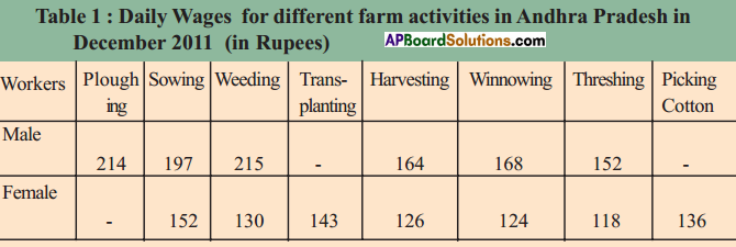 AP SSC 10th Class Social Studies Solutions Chapter 9 Rampur A Village Economy 13