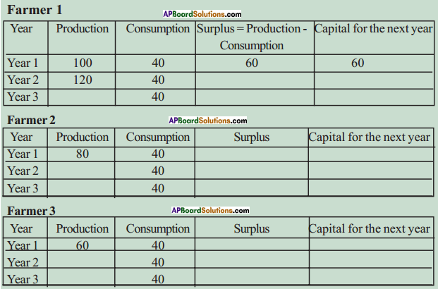 AP SSC 10th Class Social Studies Solutions Chapter 9 Rampur A Village Economy 14