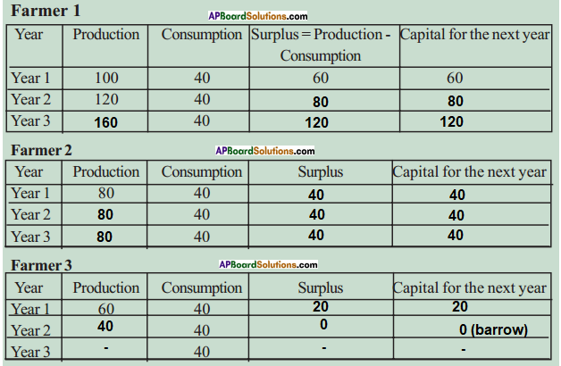 AP SSC 10th Class Social Studies Solutions Chapter 9 Rampur A Village Economy 15