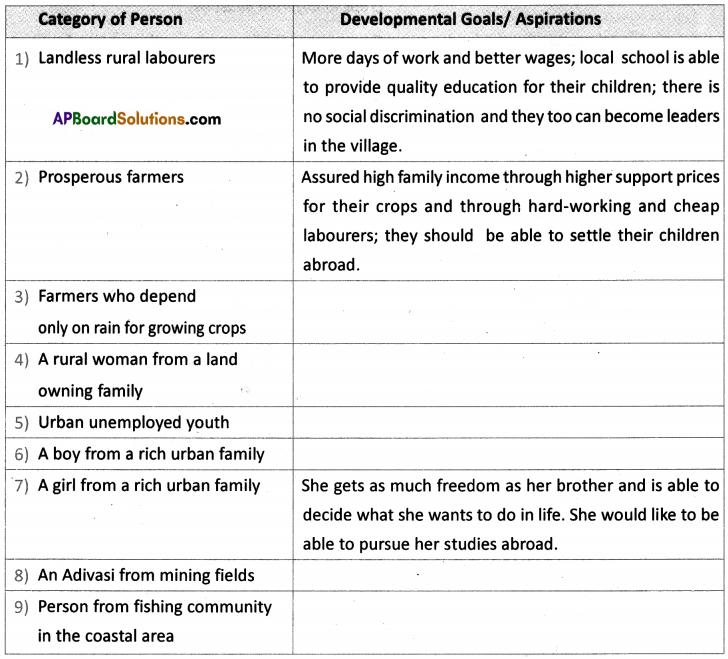 AP SSC 10th Class Social Studies Solutions Chapter Chapter 2 Ideas of Development 3