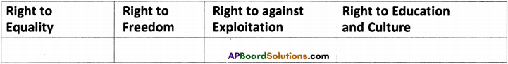 AP Board 9th Class Social Studies Important Questions Chapter 21 Human Rights and Fundamental Rights 1