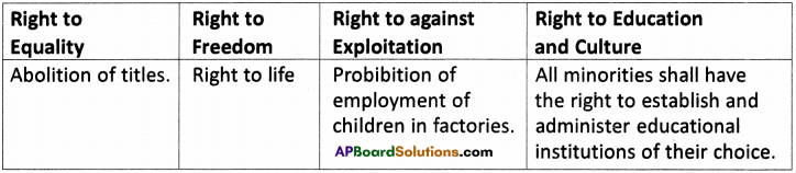 AP Board 9th Class Social Studies Important Questions Chapter 21 Human Rights and Fundamental Rights 2