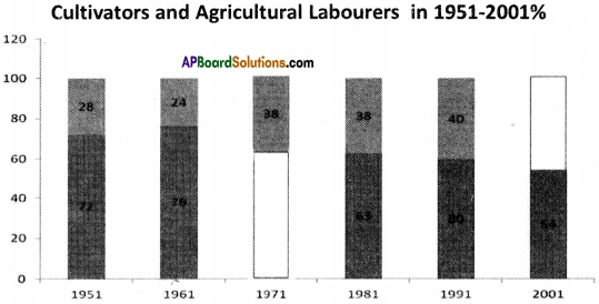 AP Board 9th Class Social Studies Important Questions Chapter 6 Agriculture in India 6