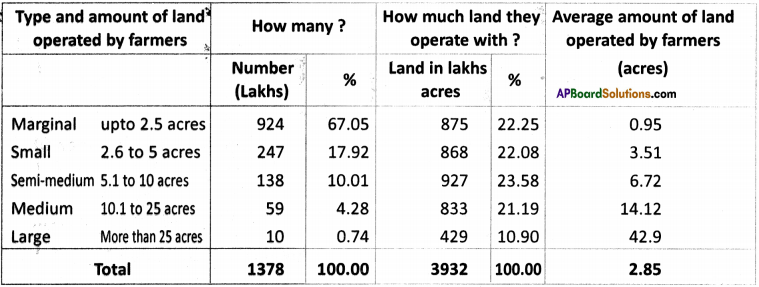 AP Board 9th Class Social Studies Important Questions Chapter 6 Agriculture in India 7