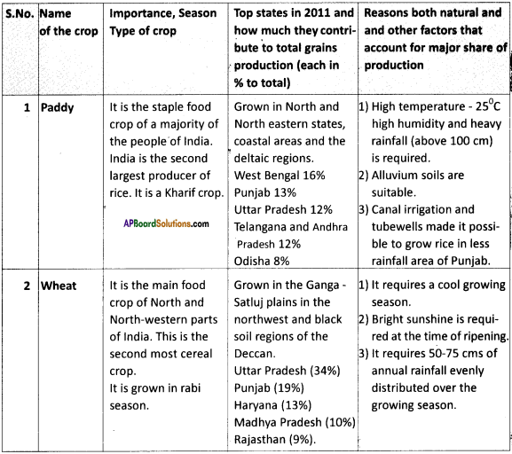 AP Board 9th Class Social Studies Important Questions Chapter 6 Agriculture in India 8
