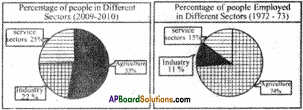 AP Board 9th Class Social Studies Important Questions Chapter 7 Industries in India 3