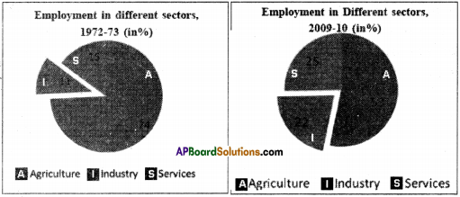 AP Board 9th Class Social Studies Important Questions Chapter 7 Industries in India 4