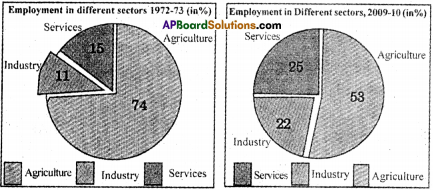 AP Board 9th Class Social Studies Important Questions Chapter 7 Industries in India 5