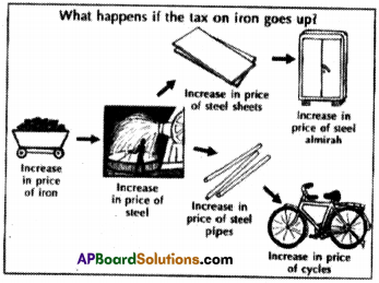 AP Board 9th Class Social Studies Solutions Chapter 11 The Government Budget and Taxation 4