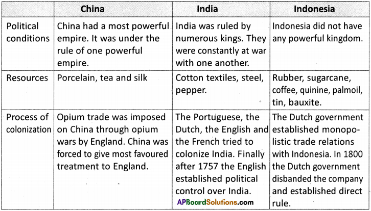 AP Board 9th Class Social Studies Solutions Chapter 17 Colonialism in Latin America, Asia and Africa 1