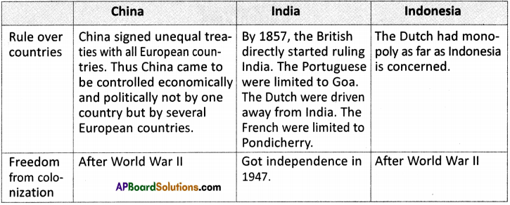 AP Board 9th Class Social Studies Solutions Chapter 17 Colonialism in Latin America, Asia and Africa 2