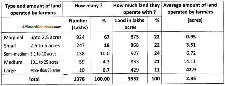 AP Board 9th Class Social Studies Solutions Chapter 6 Agriculture in India 5