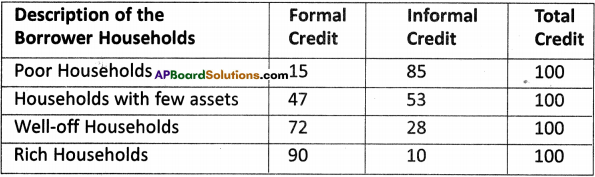 AP Board 9th Class Social Studies Solutions Chapter 9 Credit in the Financial System 2