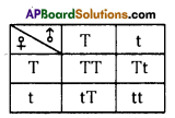 AP SSC 10th Class Biology Solutions Chapter 8 Heredity 2