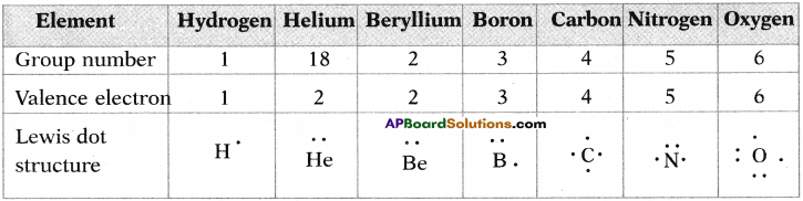 AP SSC 10th Class Chemistry Solutions Chapter 10 Chemical Bonding 23