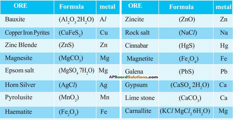 AP SSC 10th Class Chemistry Solutions Chapter 13 Principles of Metallurgy 5
