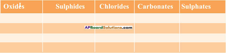 AP SSC 10th Class Chemistry Solutions Chapter 13 Principles of Metallurgy 6