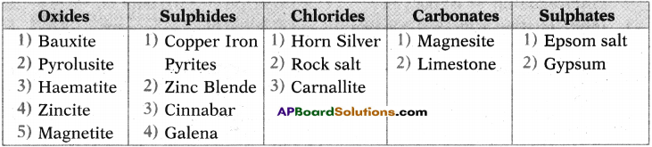 AP SSC 10th Class Chemistry Solutions Chapter 13 Principles of Metallurgy 7