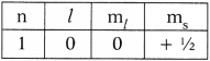 AP SSC 10th Class Chemistry Solutions Chapter 8 Structure of Atom 8