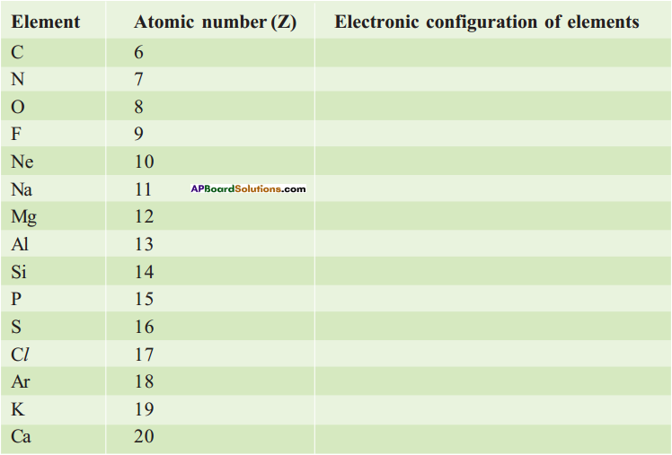 AP SSC 10th Class Chemistry Solutions Chapter 8 Structure of Atom 9