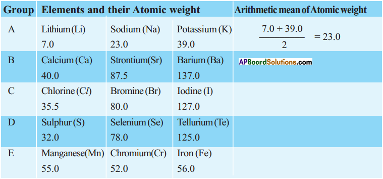 AP SSC 10th Class Chemistry Solutions Chapter 9 Classification of Elements- The Periodic Table 13