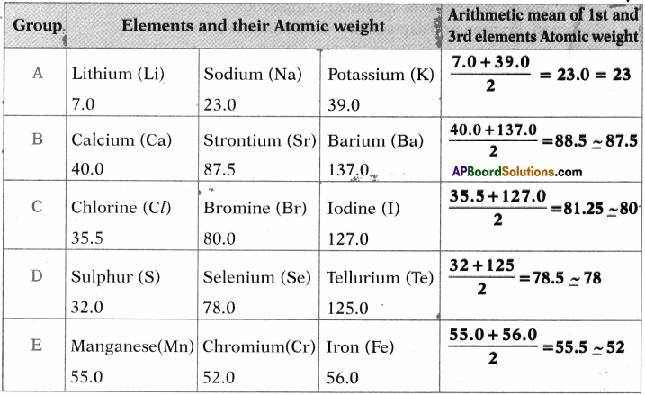 AP SSC 10th Class Chemistry Solutions Chapter 9 Classification of Elements- The Periodic Table 14