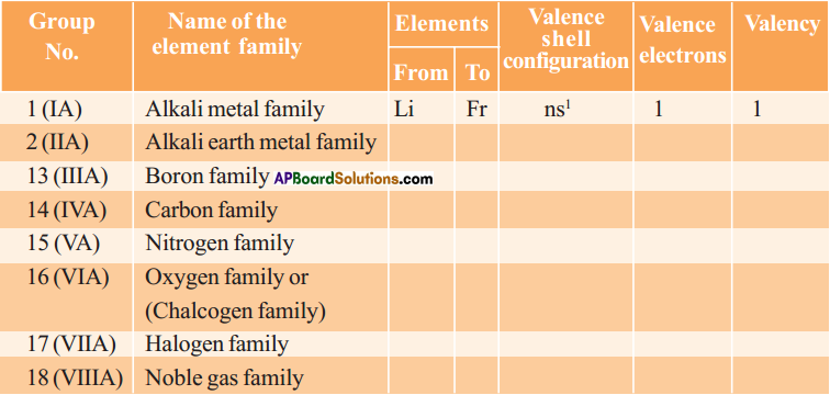 AP SSC 10th Class Chemistry Solutions Chapter 9 Classification of Elements- The Periodic Table 15