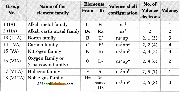 AP SSC 10th Class Chemistry Solutions Chapter 9 Classification of Elements- The Periodic Table 16