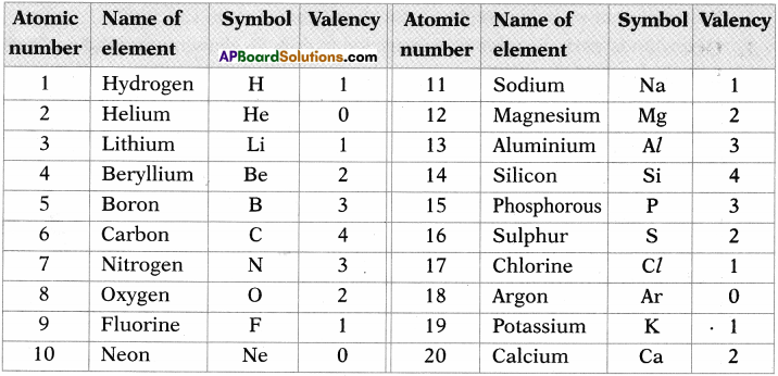 AP SSC 10th Class Chemistry Solutions Chapter 9 Classification of Elements- The Periodic Table 17