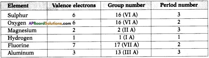 AP SSC 10th Class Chemistry Solutions Chapter 9 Classification of Elements- The Periodic Table 2