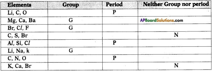 AP SSC 10th Class Chemistry Solutions Chapter 9 Classification of Elements- The Periodic Table 4