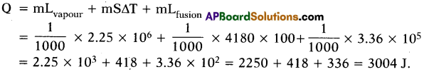 AP SSC 10th Class Physics Solutions Chapter 1 Heat 2