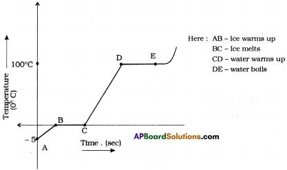 AP SSC 10th Class Physics Solutions Chapter 1 Heat 8
