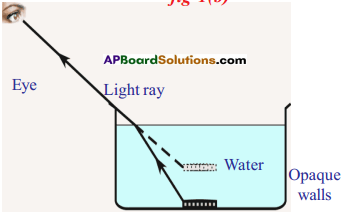 AP SSC 10th Class Physics Solutions Chapter 5 Refraction of Light at Plane Surfaces 12