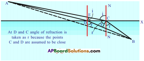 AP SSC 10th Class Physics Solutions Chapter 5 Refraction of Light at Plane Surfaces 23