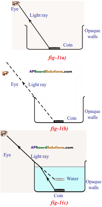 AP SSC 10th Class Physics Solutions Chapter 5 Refraction of Light at Plane Surfaces 25