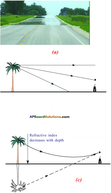 AP SSC 10th Class Physics Solutions Chapter 5 Refraction of Light at Plane Surfaces 4