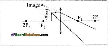 AP SSC 10th Class Physics Solutions Chapter 6 Refraction of Light at Curved Surfaces 14