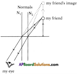 AP SSC 10th Class Physics Solutions Chapter 6 Refraction of Light at Curved Surfaces 29